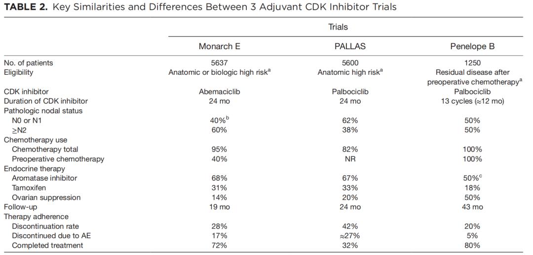 CDK4/6抑制剂用于乳腺癌辅助治疗