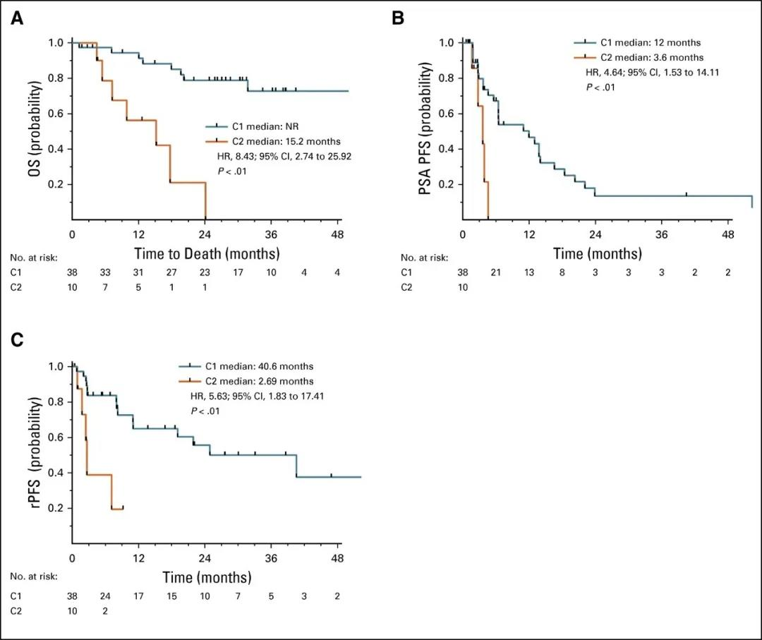 液体活检获得的 CTC 的转录谱结果可作为转移性前列腺癌患者的独立预后标志物并预测耐药
